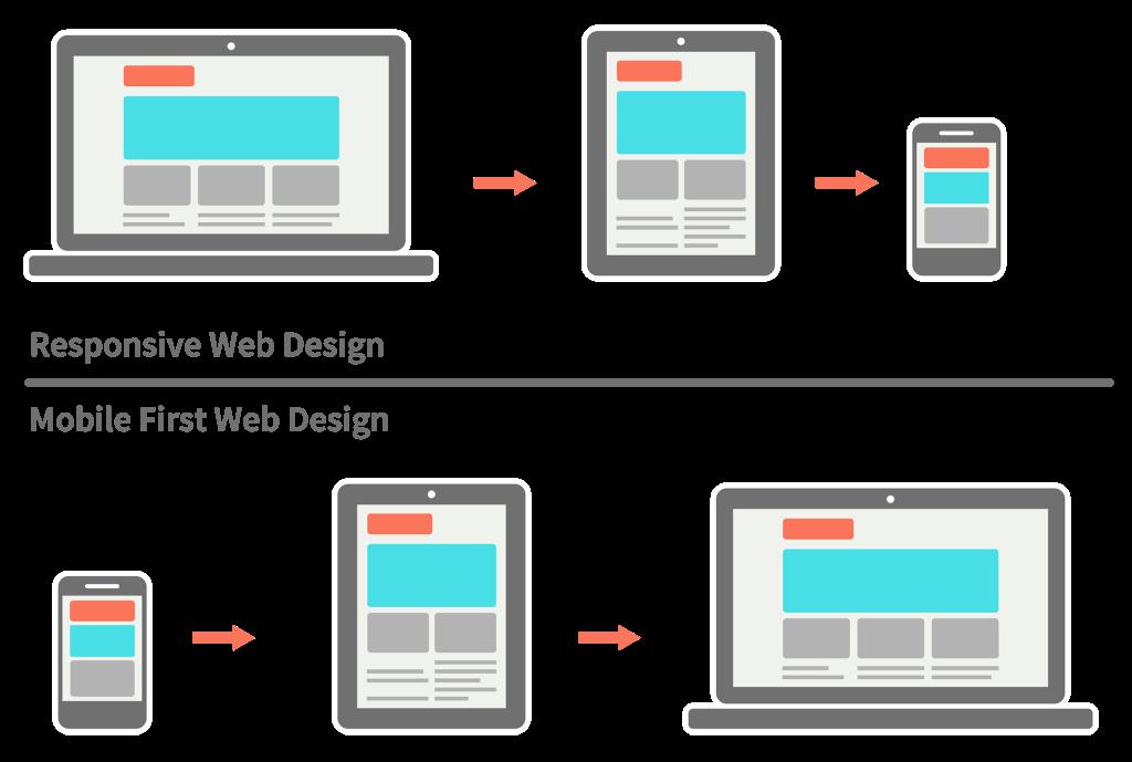 Actu Web : Mobile-first, adaptatif et responsive: comment s'y retrouver ?